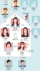 恋のドキドキシェアハウス~青春時代~キャスト画像付きで相関図から登場人物を解説!