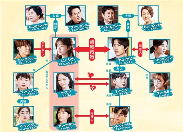 韓国 ドラマ この 恋 は 初めて だから キャスト この恋は初めてだから キャスト&登場人物